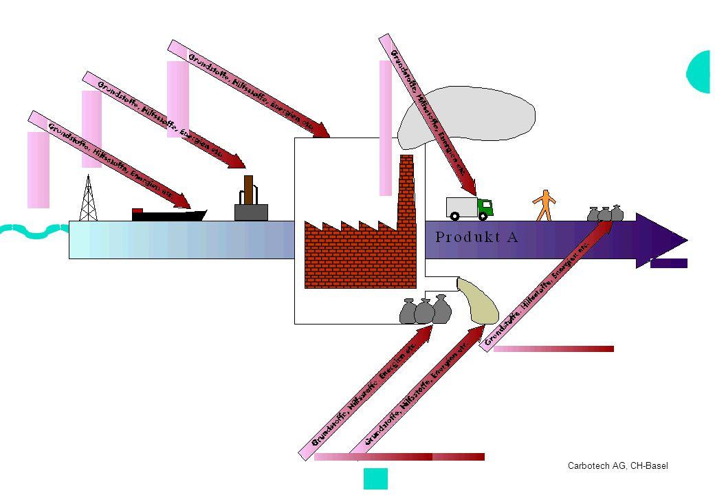 Wirkungsorientierte Bewertung EmissionenKlassifizierungCharakterisierung Zuordnung zu den Bestimmung des Potentials Auswirkungenbezüglich eines Leitschadstoffes Beispiel: NO X Säurebildung NO X 0.7 SO 2 1 SO 2 Ozonbildung NO X 0.832 CO 2 Eutrophierung NO X 0.13 MethanTreibhaus CO 2 1 Methan 11