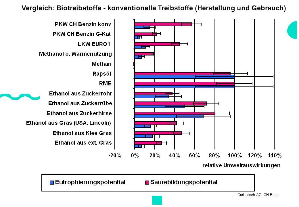 Vergleich: Biotreibstoffe - konventionelle Treibstoffe (Herstellung und Gebrauch)
