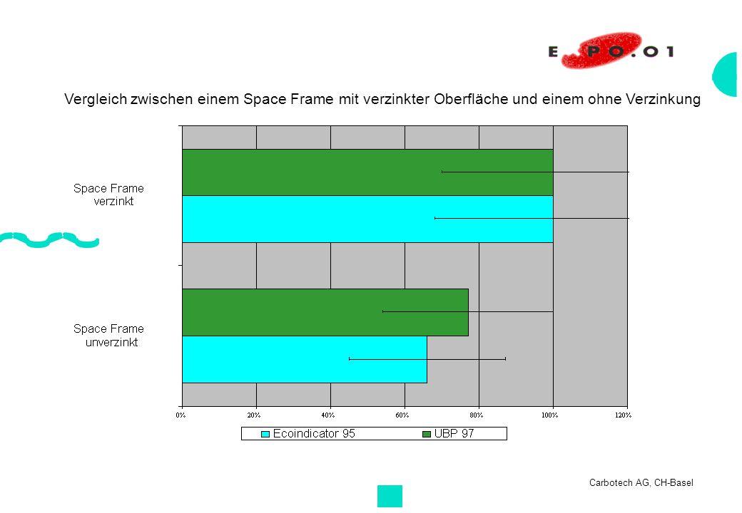 Vergleich zwischen einem Space Frame mit verzinkter Oberfläche und einem ohne Verzinkung