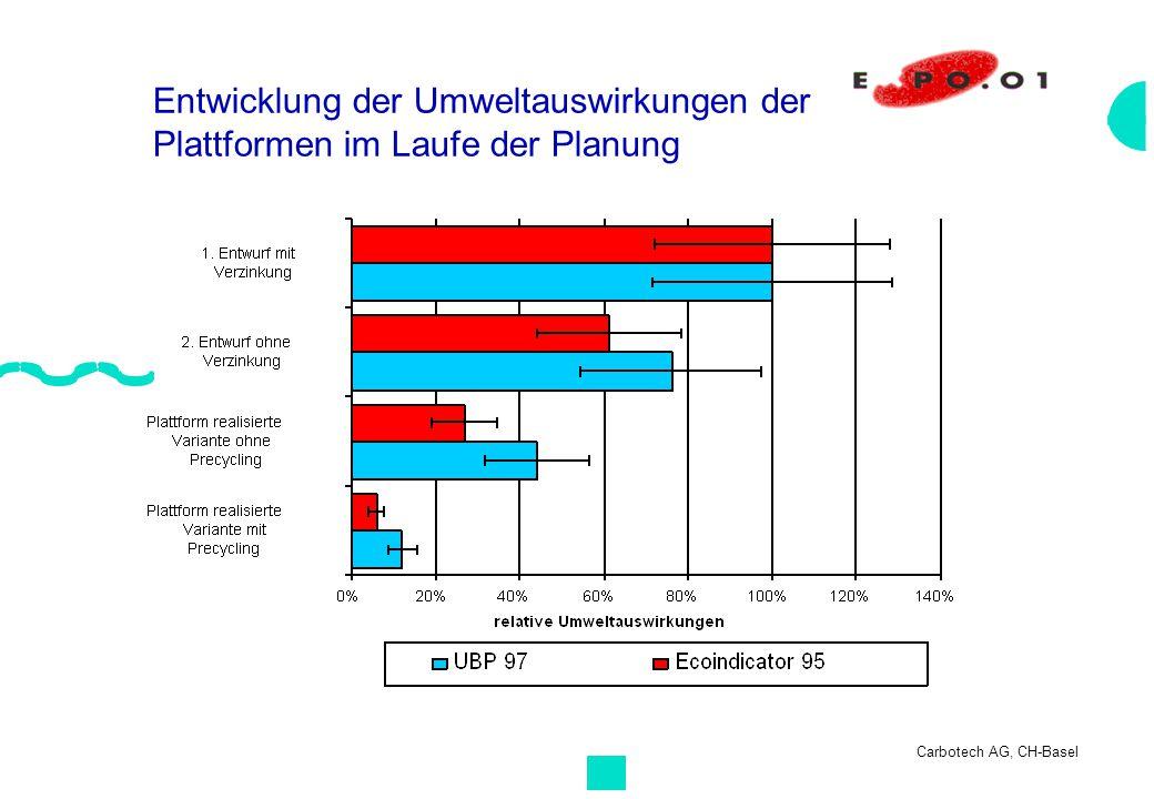 Entwicklung der Umweltauswirkungen der Plattformen im Laufe der Planung