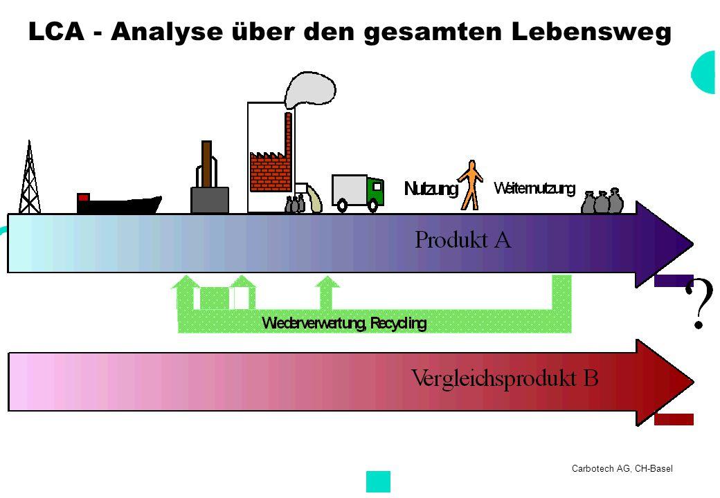 Carbotech AG, CH-Basel Anforderungen an Ökobilanzen Wissenschaftlichkeit Vollständigkeit Praktikabilität Flexibilität Entscheidungsfreundlichkeit Entscheidungsträger Bilanzierender Wissenschaft