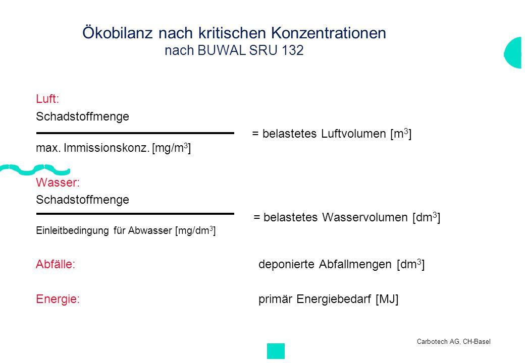 Carbotech AG, CH-Basel Ökobilanz nach kritischen Konzentrationen nach BUWAL SRU 132 Luft: Schadstoffmenge = belastetes Luftvolumen [m 3 ] max. Immissi