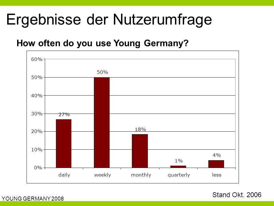 YOUNG GERMANY 2008 Ergebnisse der Nutzerumfrage 27% 50% 18% 1% 4% 0% 10% 20% 30% 40% 50% 60% dailyweeklymonthlyquarterlyless How often do you use Youn