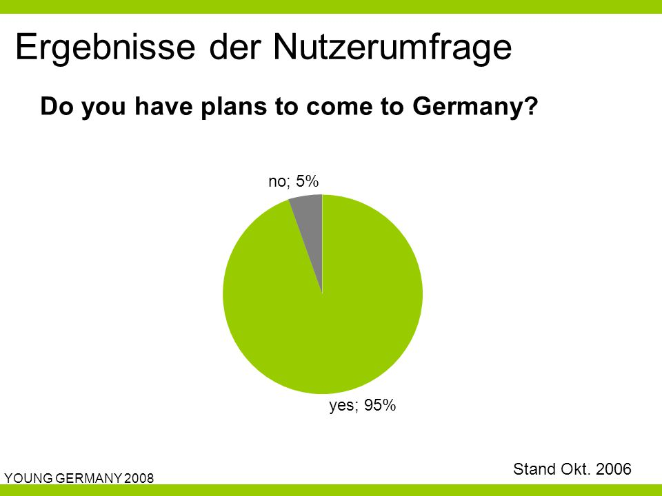 YOUNG GERMANY 2008 Ergebnisse der Nutzerumfrage Do you have plans to come to Germany? yes; 95% no; 5% Stand Okt. 2006