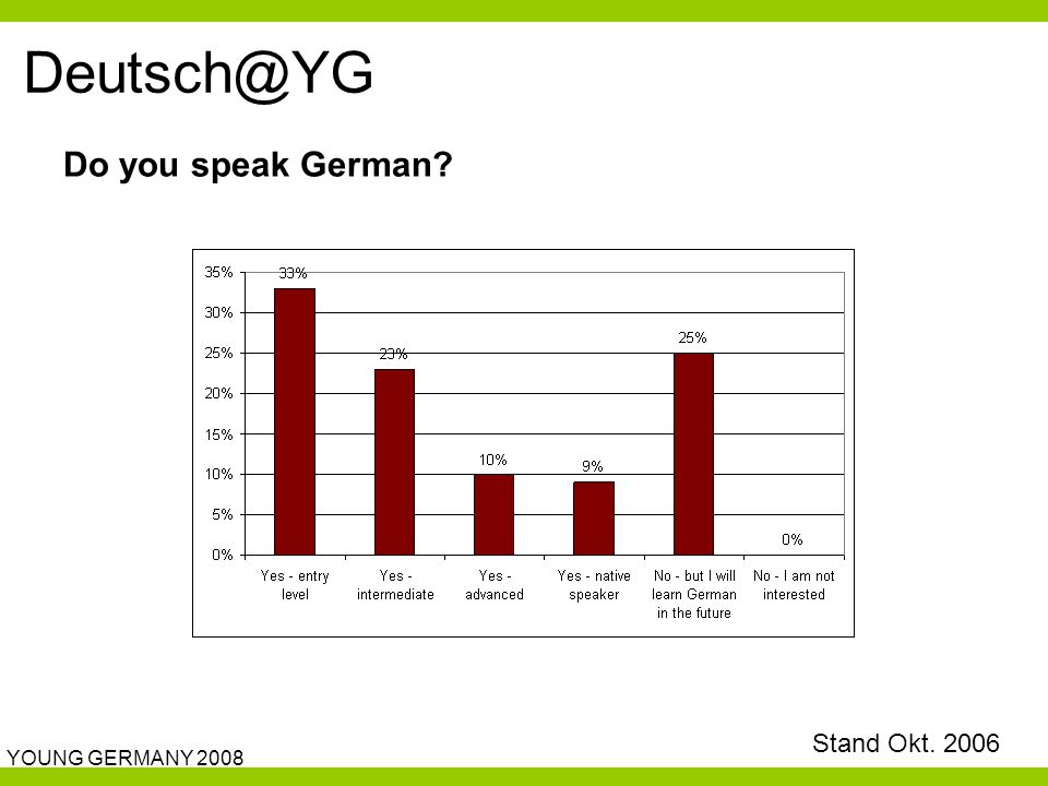 YOUNG GERMANY 2008 Deutsch@YG Do you speak German? Stand Okt. 2006