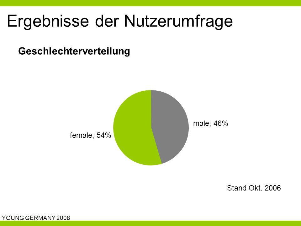 YOUNG GERMANY 2008 Ergebnisse der Nutzerumfrage male; 46% female; 54% Geschlechterverteilung Stand Okt.