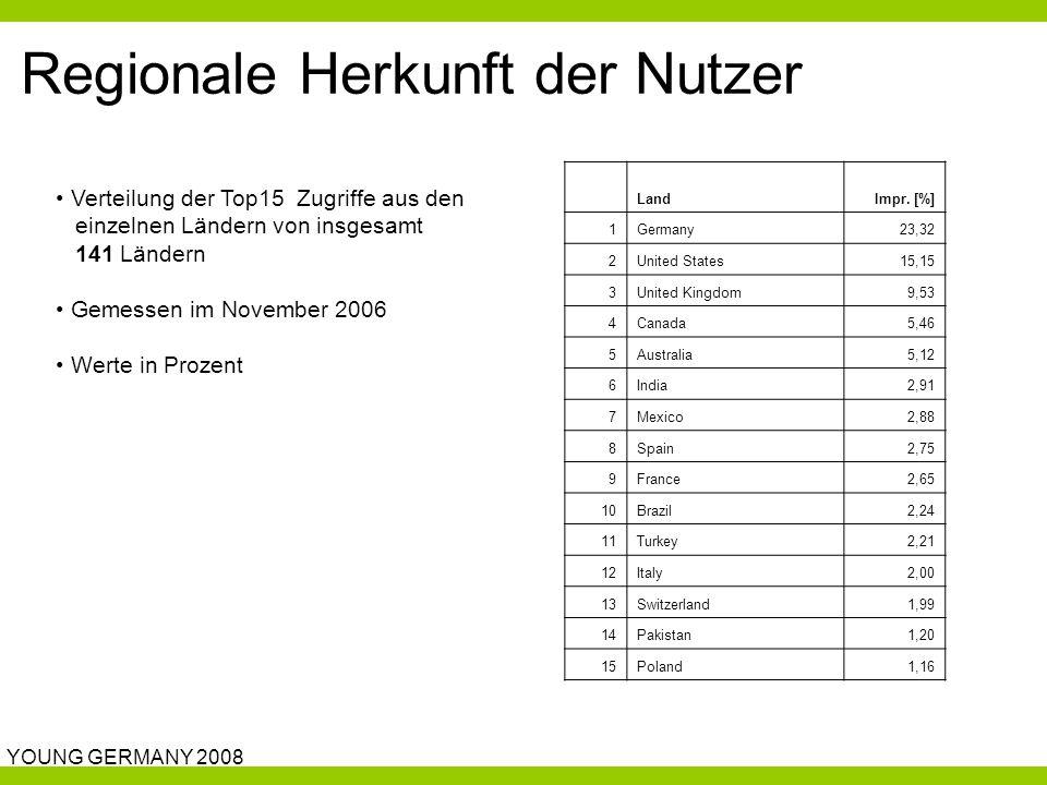 YOUNG GERMANY 2008 Regionale Herkunft der Nutzer Verteilung der Top15 Zugriffe aus den einzelnen Ländern von insgesamt 141 Ländern Gemessen im November 2006 Werte in Prozent LandImpr.
