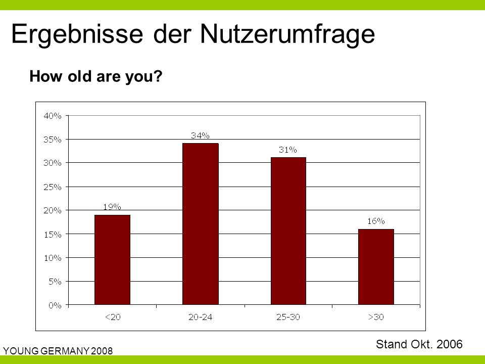 YOUNG GERMANY 2008 Ergebnisse der Nutzerumfrage How old are you? Stand Okt. 2006