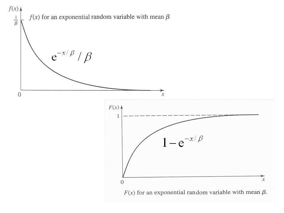 Stoch39 Wenn die Nullhypothese H 0 zutrifft, wird sie mit der kleinen W.