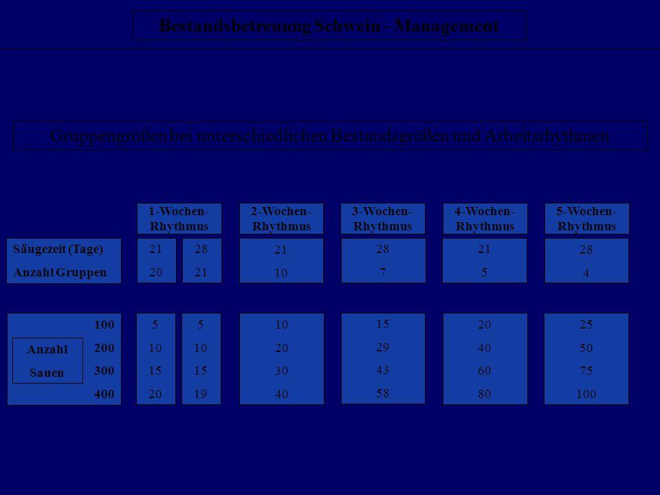 Gruppengrößen bei unterschiedlichen Bestandsgrößen und Arbeitsrhythmen Säugezeit (Tage) Anzahl Gruppen 1-Wochen- Rhythmus 2-Wochen- Rhythmus 3-Wochen-
