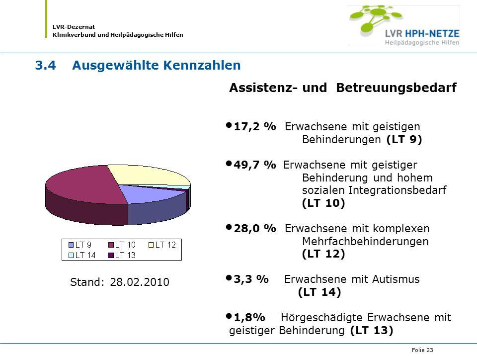 LVR-Dezernat Klinikverbund und Heilpädagogische Hilfen Folie 23 3.4Ausgewählte Kennzahlen Assistenz- und Betreuungsbedarf 17,2 % Erwachsene mit geisti