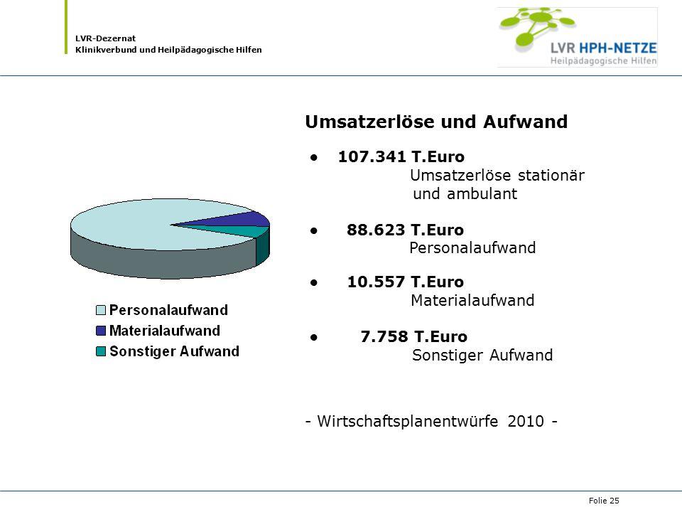 LVR-Dezernat Klinikverbund und Heilpädagogische Hilfen Folie 25 Umsatzerlöse und Aufwand 107.341 T.Euro Umsatzerlöse stationär und ambulant 88.623 T.E