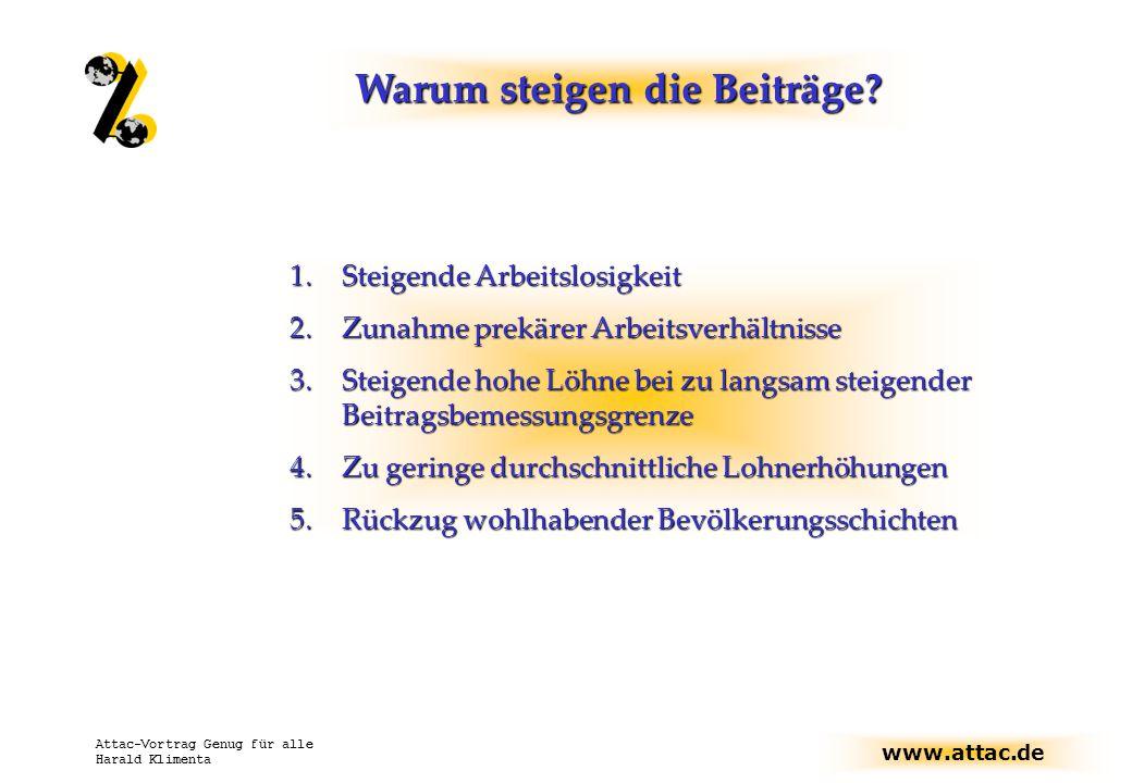 www.attac.de Attac-Vortrag Genug für alle Harald Klimenta Warum steigen die Beiträge.