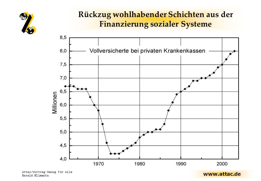 www.attac.de Attac-Vortrag Genug für alle Harald Klimenta Rückzug wohlhabender Schichten aus der Finanzierung sozialer Systeme