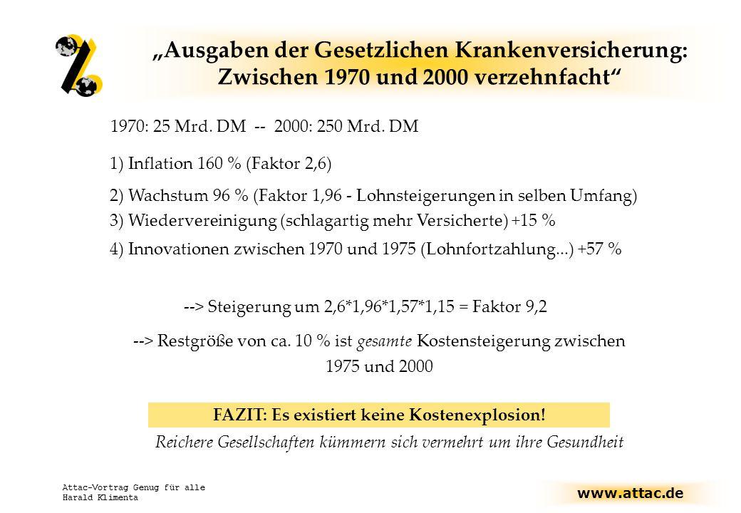 """www.attac.de Attac-Vortrag Genug für alle Harald Klimenta """"Ausgaben der Gesetzlichen Krankenversicherung: Zwischen 1970 und 2000 verzehnfacht 1970: 25 Mrd."""
