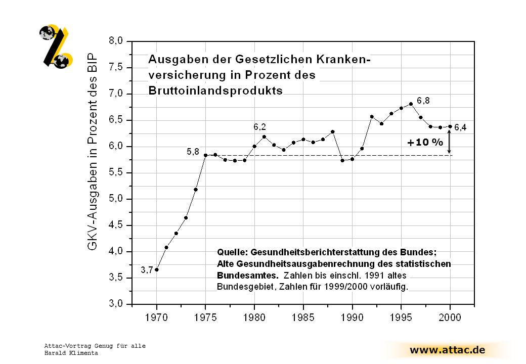 www.attac.de Attac-Vortrag Genug für alle Harald Klimenta +10 %