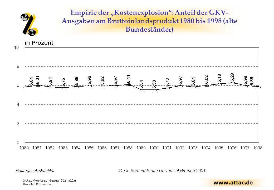 """www.attac.de Attac-Vortrag Genug für alle Harald Klimenta Empirie der """"Kostenexplosion : Anteil der GKV- Ausgaben am Bruttoinlandsprodukt 1980 bis 1998 (alte Bundesländer)"""