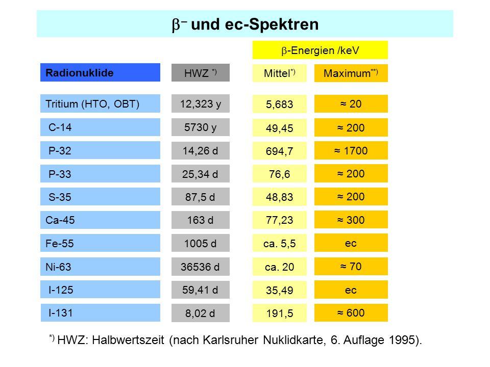  – und ec-Spektren Radionuklide C-14 Tritium (HTO, OBT) S-35 Fe-55 P-32 P-33 I-125 I-131 12,323 y HWZ *) *) HWZ: Halbwertszeit (nach Karlsruher Nukli