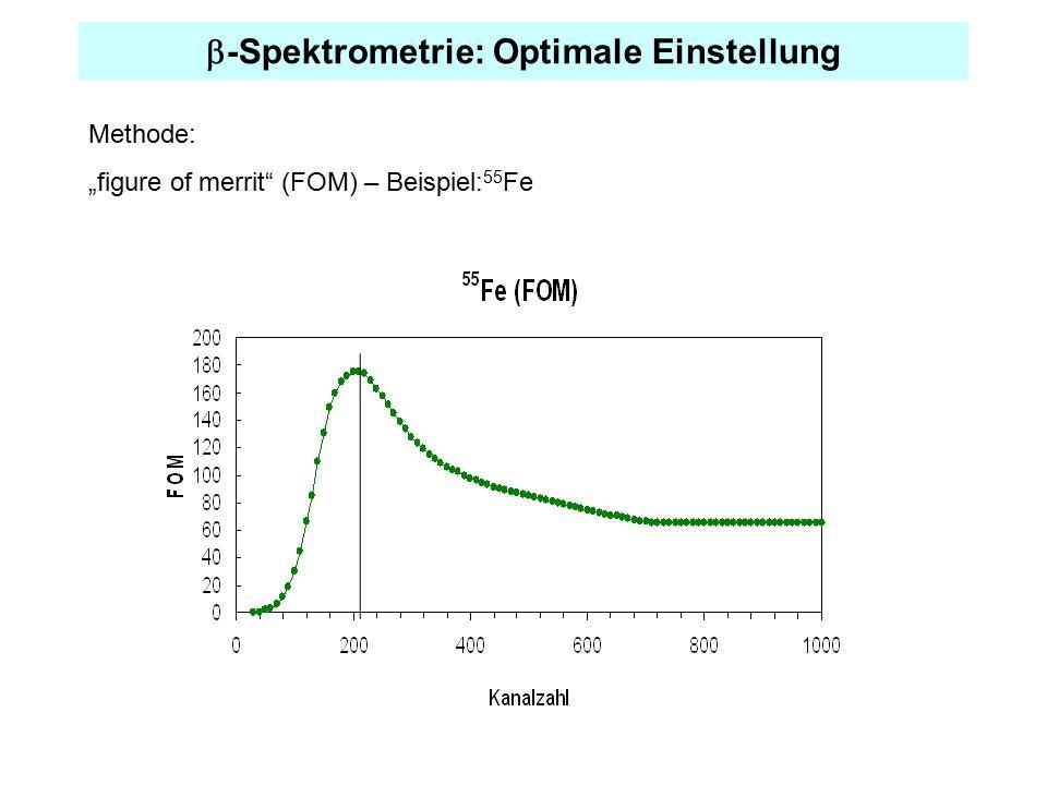 " -Spektrometrie: Optimale Einstellung Methode: ""figure of merrit"" (FOM) – Beispiel: 55 Fe"