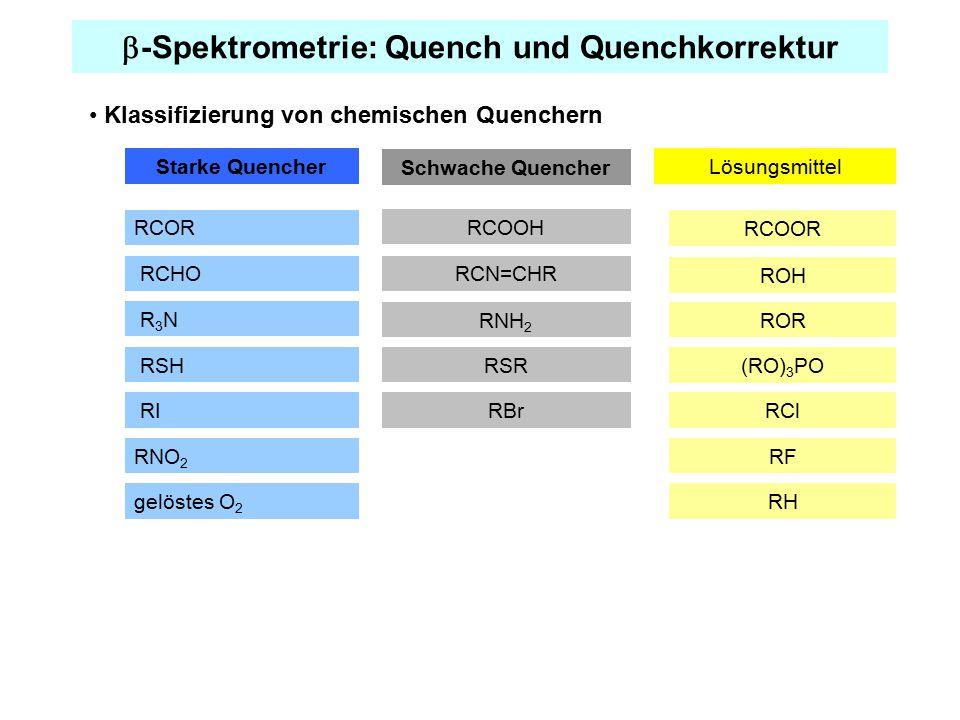  -Spektrometrie: Quench und Quenchkorrektur Klassifizierung von chemischen Quenchern Starke Quencher RCHO RCOR RI gelöstes O 2 R 3 N RSH RCOOH Schwache Quencher Lösungsmittel RCN=CHR RNH 2 RSR RBr RCOOR ROH ROR (RO) 3 PO RCl RH RNO 2 RF