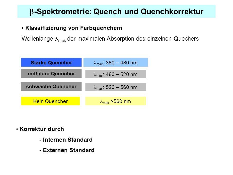  -Spektrometrie: Quench und Quenchkorrektur Klassifizierung von Farbquenchern Wellenlänge max der maximalen Absorption des einzelnen Quechers Starke Quencher max : 380 – 480 nm max : 480 – 520 nm mittelere Quencher Kein Quencher max >560 nm max : 520 – 560 nm schwache Quencher Korrektur durch - Internen Standard - Externen Standard