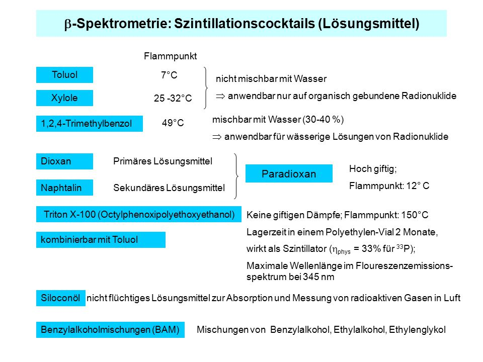 Application of LSC Methods on Radiochemical Problems Arising with Decommissioning of Nuclear Facilities Example: 90 Sr ( 90 Y)  90 Y is in radioactive equilibrium with 90 Sr  Determination of chemical yield applying 88 Y 88 Y Sr + e - nuclideHalf life time E/keV y i Decay / (Bq s)  -radiation Y-88106,63d898,20,94 1836,00,9933 ec-radiation ca.
