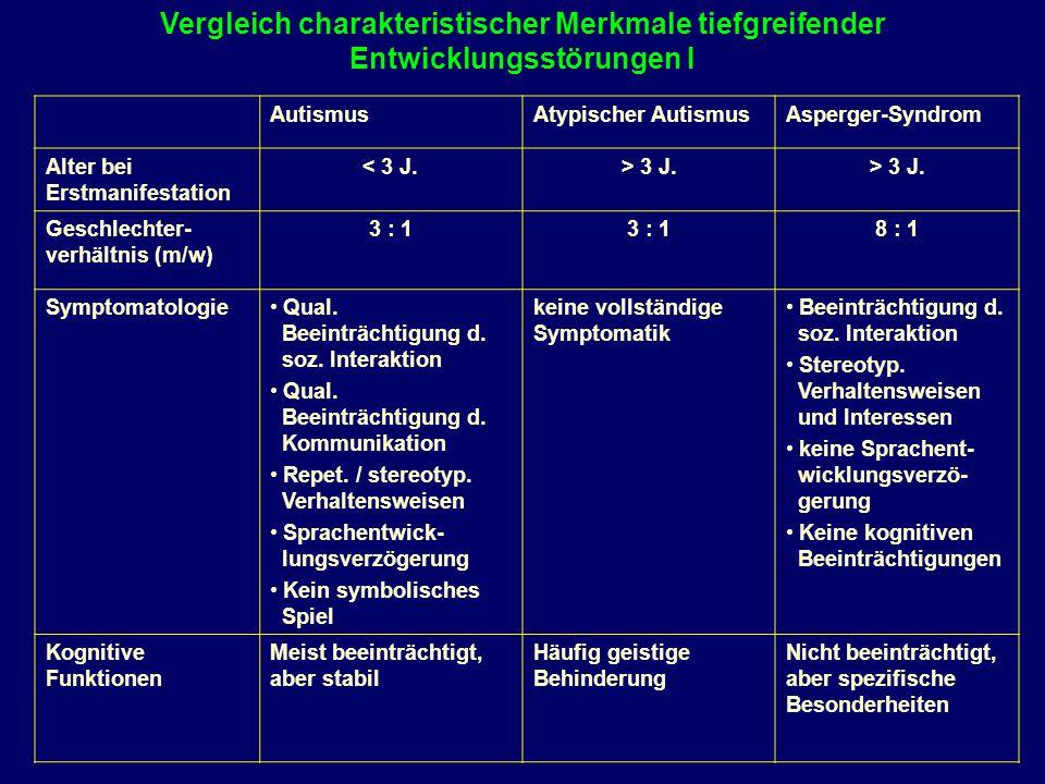 Vergleich charakteristischer Merkmale tiefgreifender Entwicklungsstörungen I AutismusAtypischer AutismusAsperger-Syndrom Alter bei Erstmanifestation <