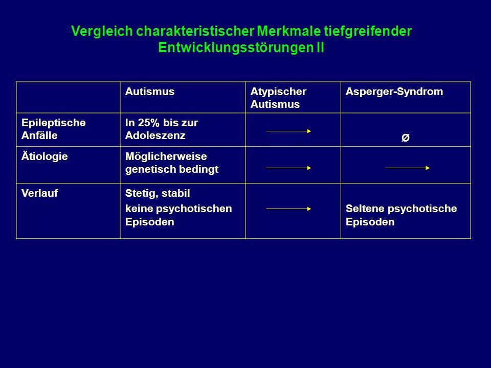 Vergleich charakteristischer Merkmale tiefgreifender Entwicklungsstörungen II AutismusAtypischer Autismus Asperger-Syndrom Epileptische Anfälle In 25%