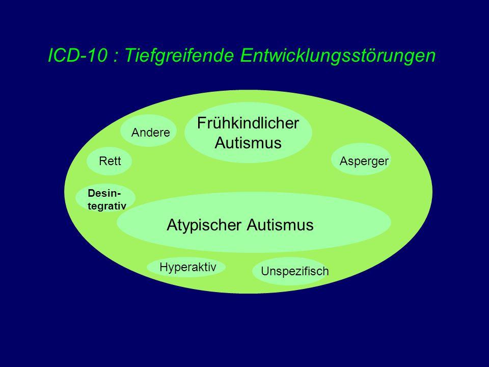 Zur Prognose autistischer Störungen: Summarische Ergebnisse Prognosekriterien: IQ, Sprachentwicklung (  Asperger-Syndrom: bessere Prognose) Pubertät: 20% haben Entwicklungsrückstände Weniger weibliche Patienten: ungünstigere Verläufe 25% der Patienten bekommen nach der Adoleszenz Epilepsien und Entwicklungsrückschritte Datenlage zum Verlauf im Erwachsenenalter spärlich, auch im Vergleich zur Phenylketonurie und zum Down-Syndrom Prävalenz: 0,1% (Gillberg & Wing)  66 000 Erwachsene mit Autismus in Deutschland