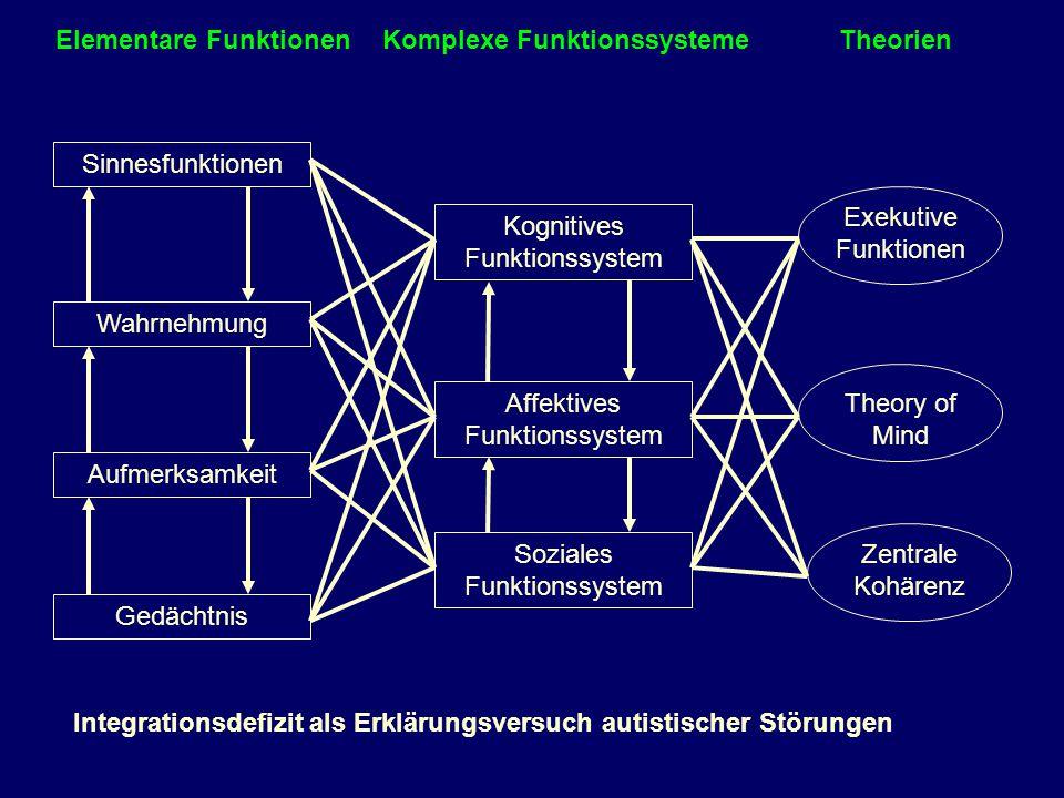 Elementare Funktionen Komplexe Funktionssysteme Theorien Sinnesfunktionen Wahrnehmung Aufmerksamkeit Gedächtnis Kognitives Funktionssystem Affektives