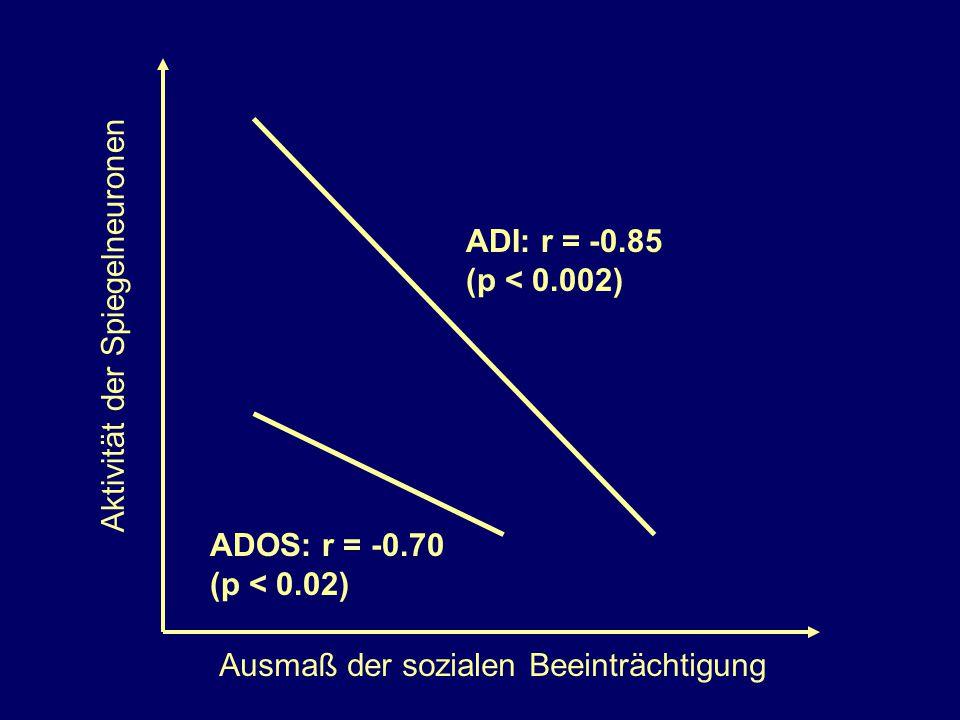 ADI: r = -0.85 (p < 0.002) ADOS: r = -0.70 (p < 0.02) Aktivität der Spiegelneuronen Ausmaß der sozialen Beeinträchtigung