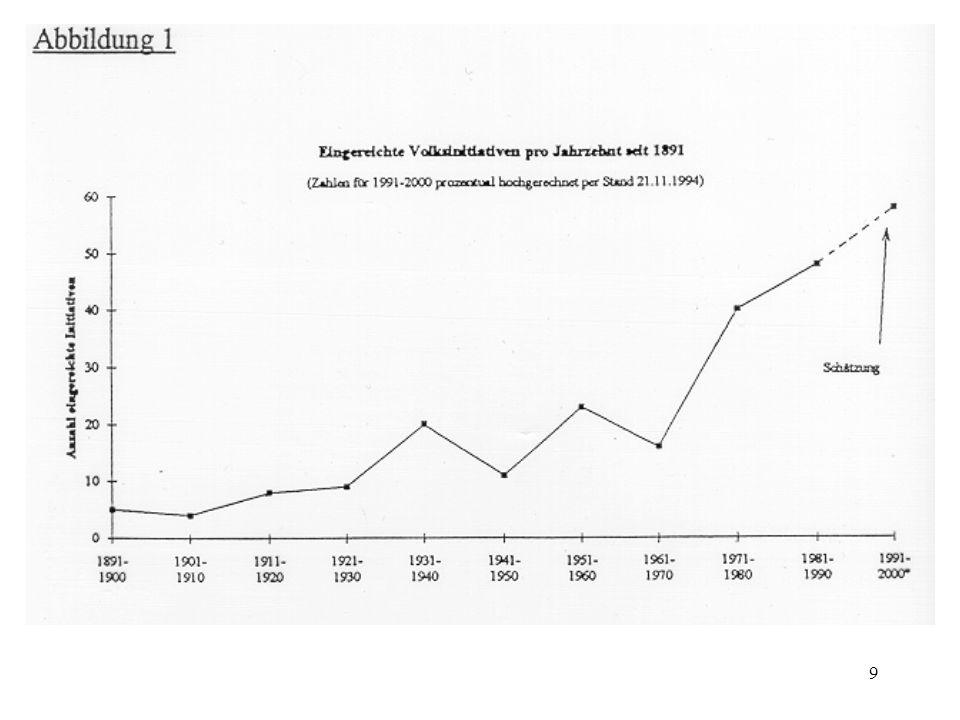 20 Die Effizienz der direkten Demokratie II Höhe der Staatsausgaben (Matsusaka (1995), Feld und Matsusaka (2001), Feld und Kirchgässner (2001)) –Die Staatsausgaben pro Kopf in Kantonen (U.S.-Staaten) und in Gemeinden mit Finanzreferendum (Initiative) sind – ceteris paribus – niedriger als in den übrigen Kantonen/ Gemeinden.