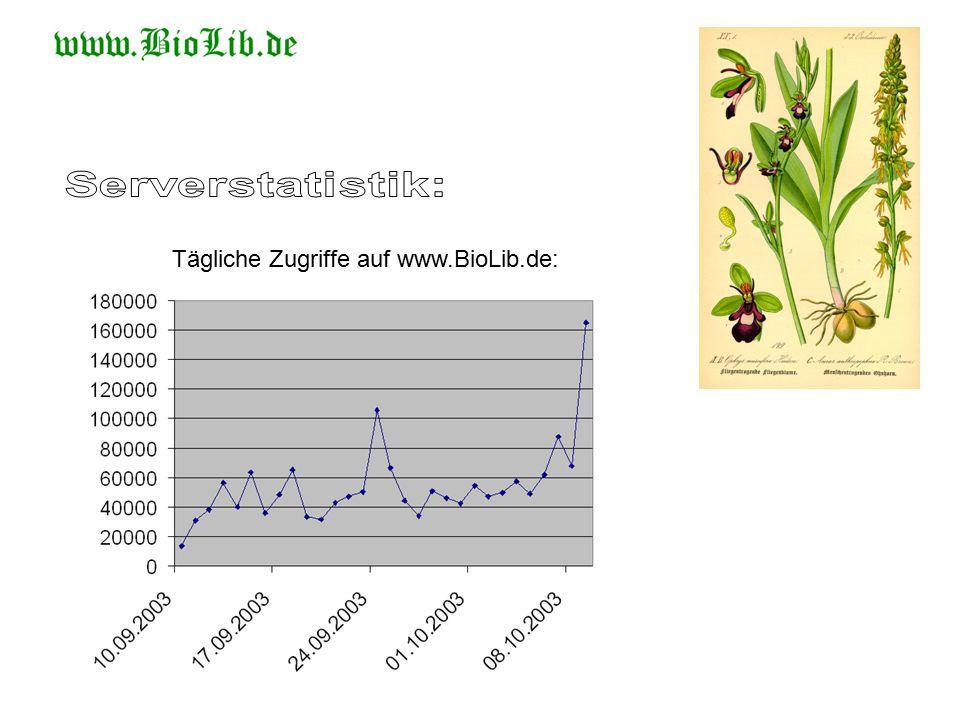 Tägliche Zugriffe auf www.BioLib.de: