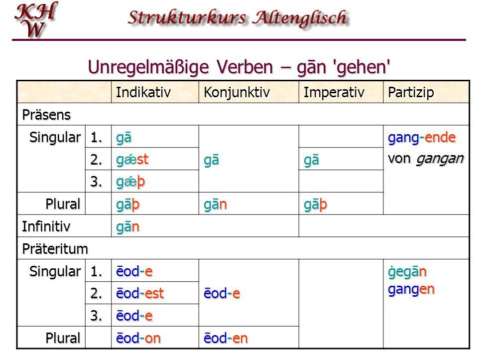 Unregelmäßige Verben – gān 'gehen' IndikativKonjunktivImperativPartizip Präsens Singular1. gāgāgāgā gang-ende von gangan 2. g ǽ st gāgāgāgā gāgāgāgā 3