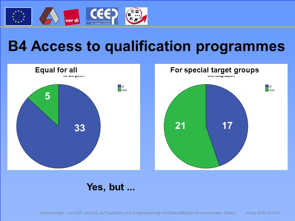 Auswirkungen von EQF und LLL auf Laufbahn und Eingruppierung von Beschäftigten im kommunalen Sektor Koop SON Sch/Pu B3 Other procedures...