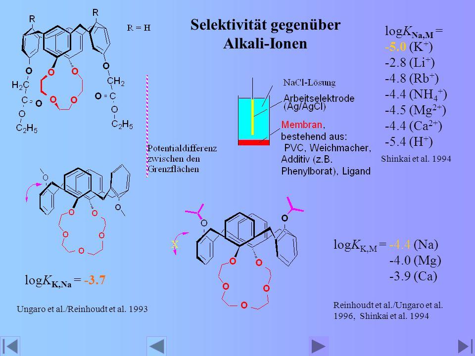 Umsetzung der Alkaliionen-Selektivität in ein analytisches Signal: Fluoreszenz Shinkai 1992 logK ass for MSCN = 4.3 (Na) 2.9 (K) 2.2 (Cs) 1.9 (NH 4 ) 1.2 (Li)
