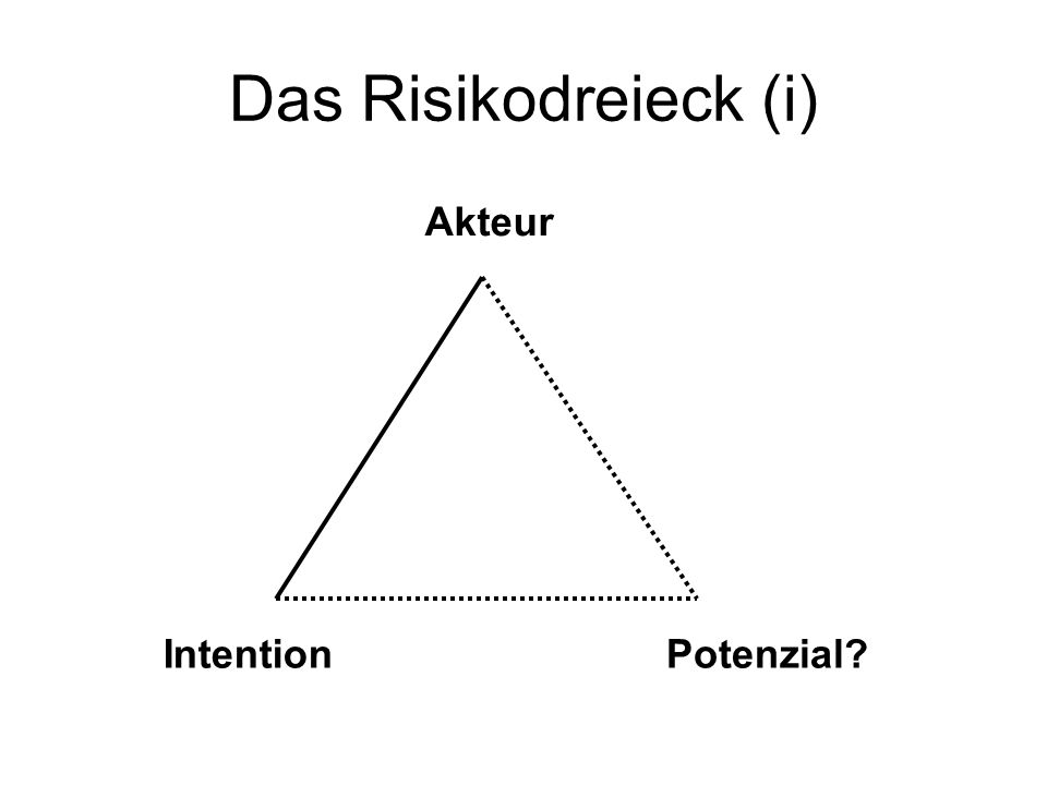 Das Risikodreieck (i) Akteur IntentionPotenzial