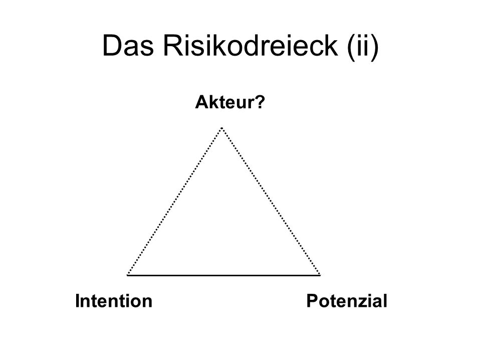Das Risikodreieck (ii) Akteur IntentionPotenzial