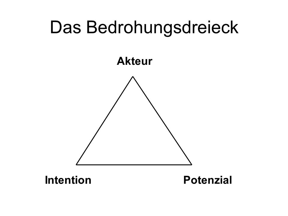 Das Risikodreieck (i) Akteur IntentionPotenzial?
