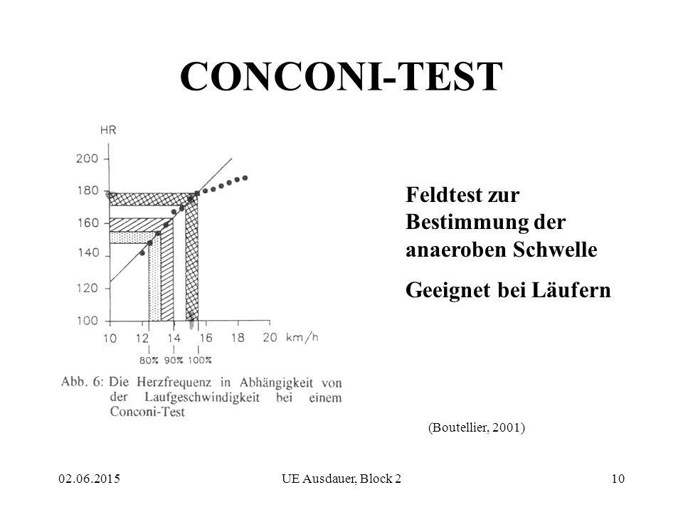 02.06.2015UE Ausdauer, Block 210 CONCONI-TEST Feldtest zur Bestimmung der anaeroben Schwelle Geeignet bei Läufern (Boutellier, 2001)