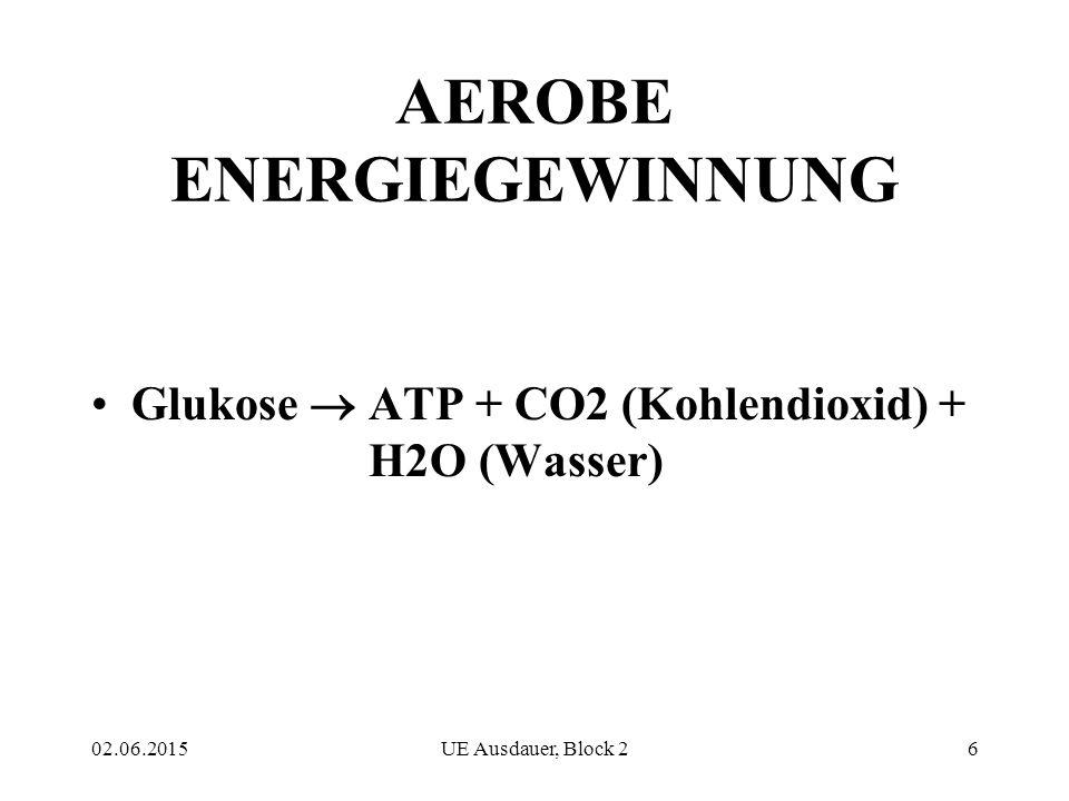 02.06.2015UE Ausdauer, Block 26 AEROBE ENERGIEGEWINNUNG Glukose  ATP + CO2 (Kohlendioxid) + H2O (Wasser)