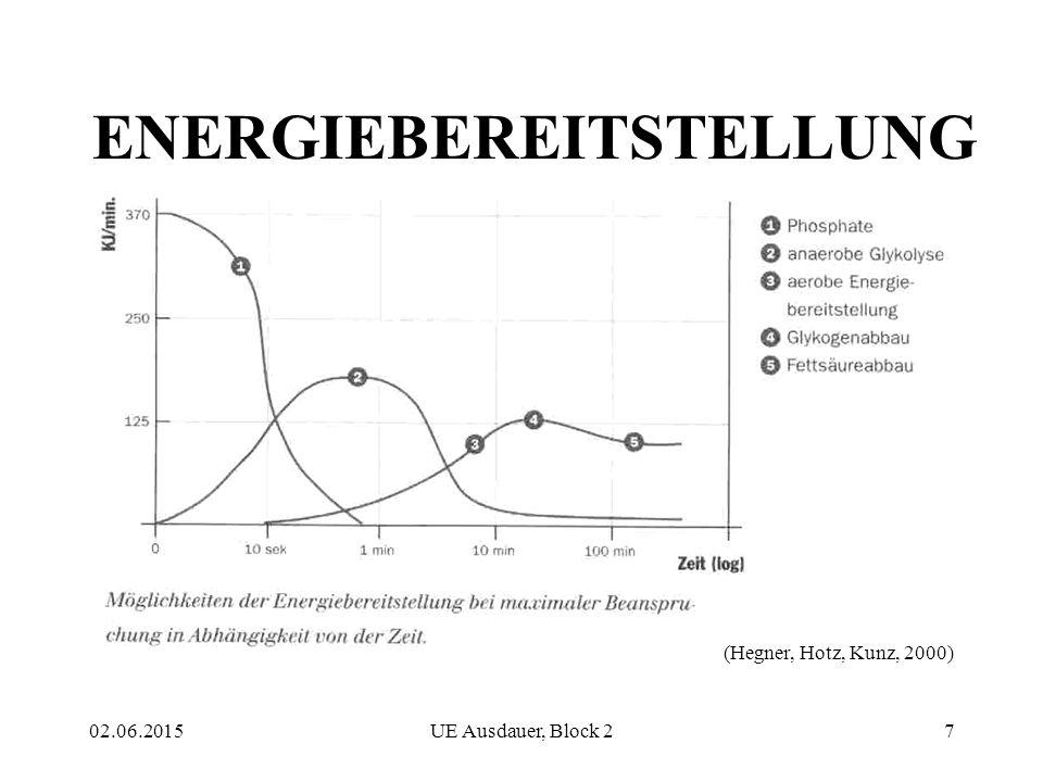 02.06.2015UE Ausdauer, Block 27 ENERGIEBEREITSTELLUNG (Hegner, Hotz, Kunz, 2000)