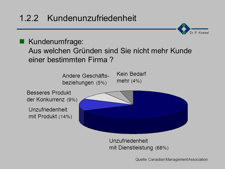 Dr. P. Kneisel Testergebnisse (10%) Werbung (11%) Qualität (31%) Herstellername (18%) Preis/Leistung (16%) Bekannt- heitsgrad (14%) Quelle: GFK-Umfrag