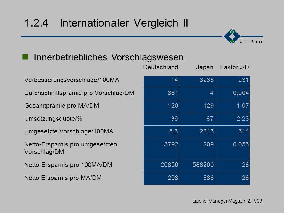 Dr. P. Kneisel 1.2.4Internationaler Vergleich I KriterienJapanDeutschlandUSA Bedeutung intern. Normen-+- Total Quality Management++-0 Ständige Detailv