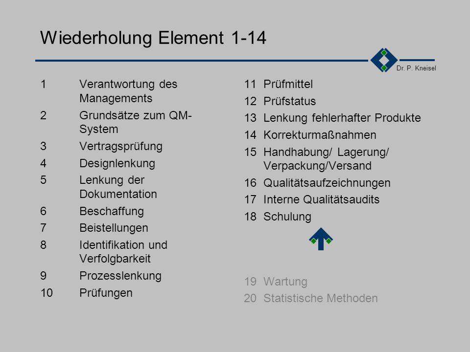 Dr. P. Kneisel 3.18.4Schulungsarten Interne Schulungen Seminare mit internen Referenten Workshops von Spezialisten mit konkreten Schwerpunkten Firmen-