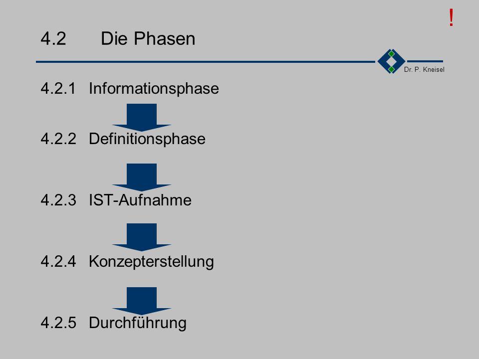 Dr. P. Kneisel 4.1.2Der Q-Management Regelkreis Aufbau- und Ablauf- organisation festlegen, dokumentieren und überarbeiten Wirksamkeit der Korrekturma
