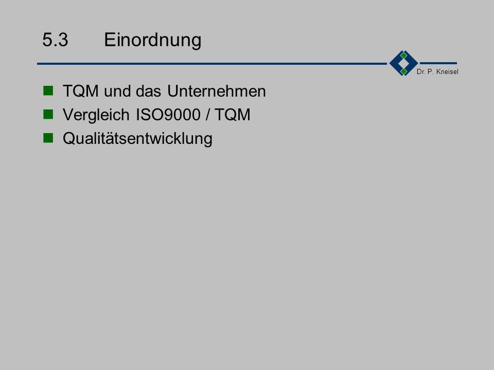 Dr. P. Kneisel 5.2.7Beispiel II Strategieentwicklung Produktentwicklung Kundendesign- und - support Auftragsabwicklung Entwicklung von Fertigungskapaz