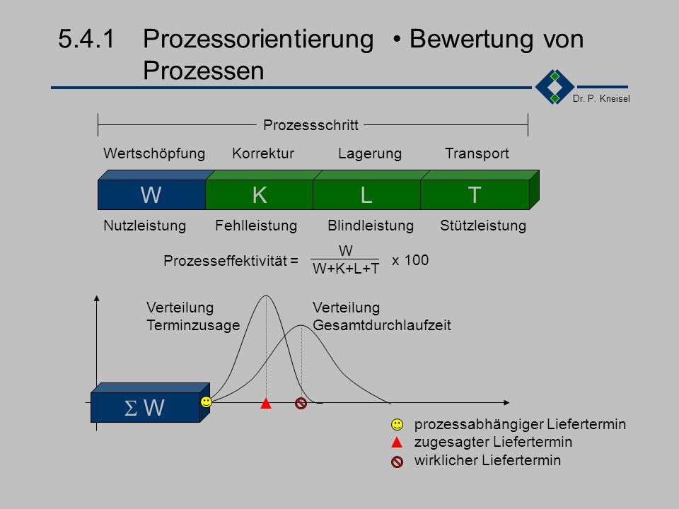 Dr. P. Kneisel 5.4.1Prozessorientierung Bedeutung Verbesserung der relevanten Schlüsselprozesse. Schließung von Prozesslücken. Konzentrieren auf Proze