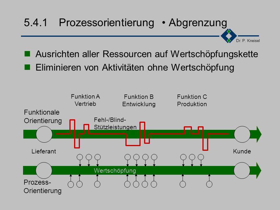 Dr. P. Kneisel 5.4.1Prozessorientierung Bewertung von Prozessen W WertschöpfungKorrekturLagerungTransport NutzleistungFehlleistungBlindleistungStützle