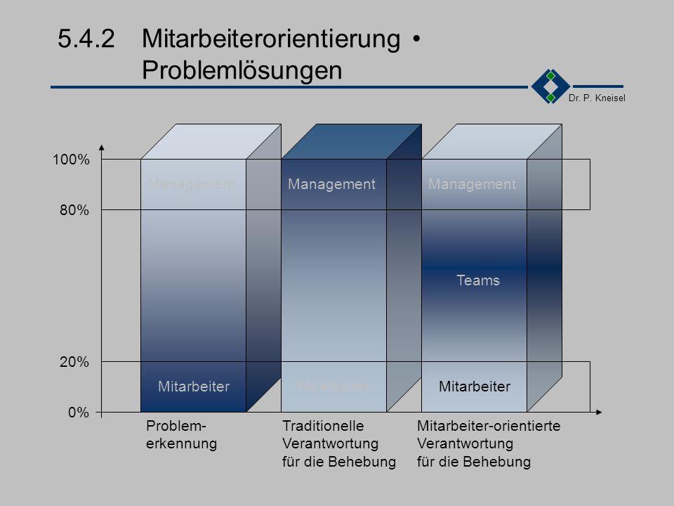 Dr. P. Kneisel 5.4.2Mitarbeiterorientierung Nutzen wachsende Bereitschaft zur Problembewältigung Veränderungsprozesse mit weniger Widerständen weniger